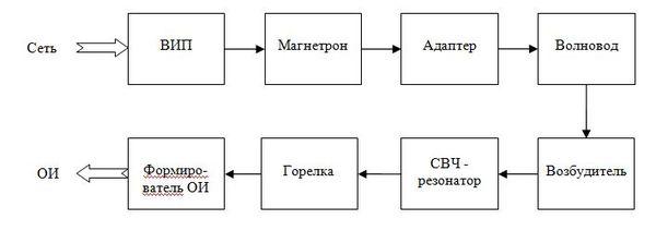 Блок-схема СВЧ-светового